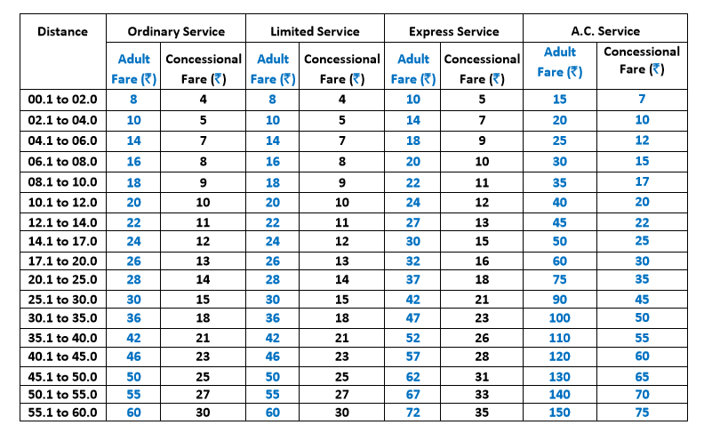 BEST Fare structure July 2016